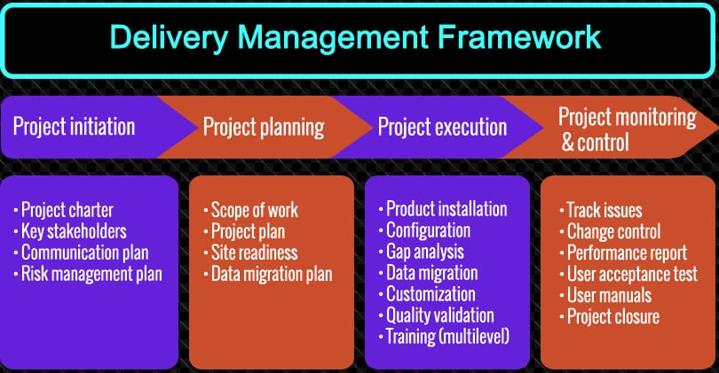 Oil & Gas Management Services  and Project Delivery Framework
