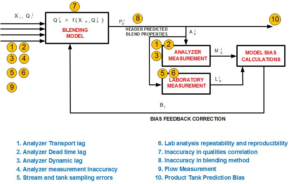 How to Identify and Reconcile Fuels Blending Errors ?