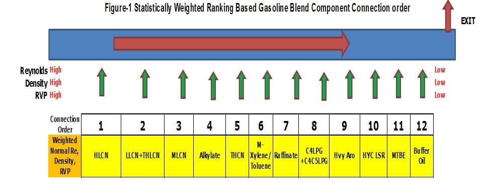 Design of Fuel Blend header