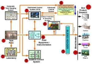 Survey to Benchmark the Refinery Fuels Blending System