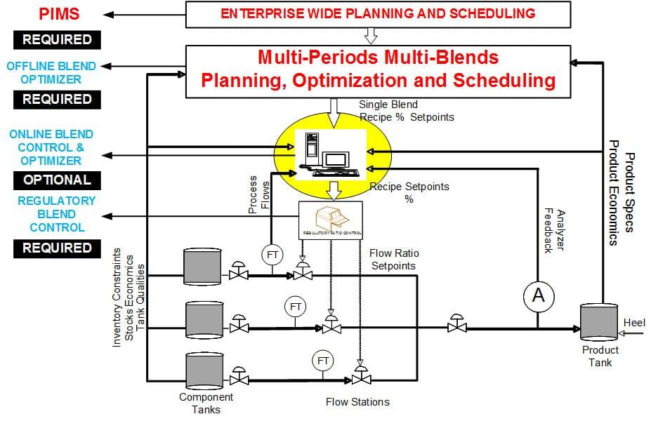 Fule Bledning Optimization System