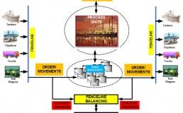 Hydrocarbon Management and Oil Gas Automation