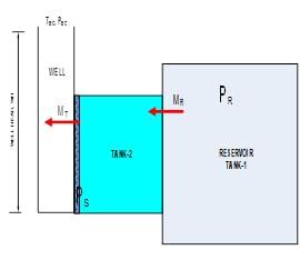 Illustrative 2 tanks model analyzed