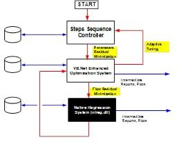 Architecture to deploy non-linear regression