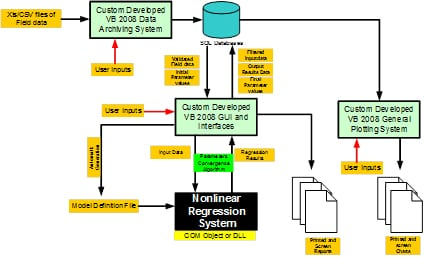 Final Integrated Wells Flow regression System