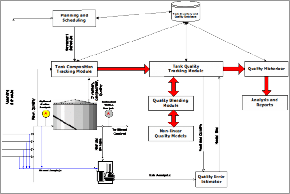 Tank Quality Tracking System Applications