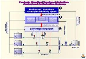 OMS Online Blend Control and Optimization System