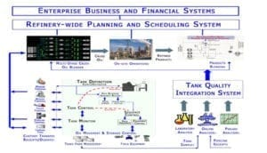 Strategic Management and Automation course of refinery offsite operations webinar