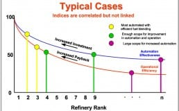 How to benchmark the state of refinery's Fuels Blending System