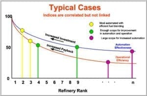 Relative Refinery Rankings