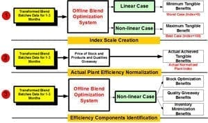 Process to estimate the Operational Efficiency Index