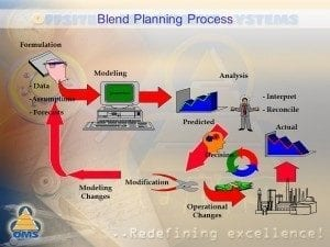 oil refinery Blend Optimizers