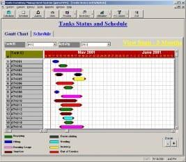 Tank Farm Activities Scheduling