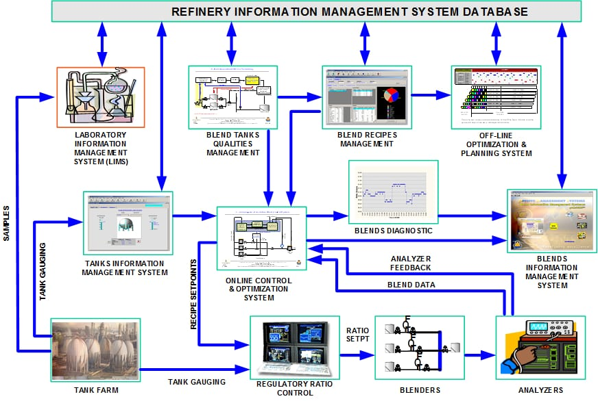 oil Refinery Offsite Operations Integration