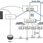 Refinery Oil Movements and Storage Systems Implementation