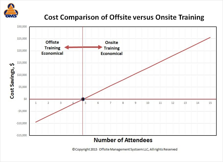 Onsite vs Offsite Comparison