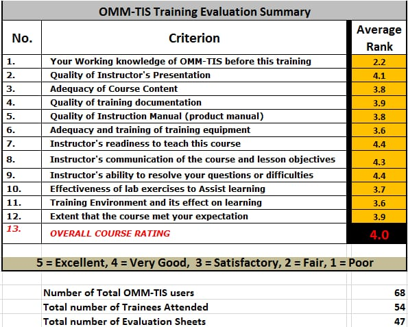 OMM-TIS Training Survey