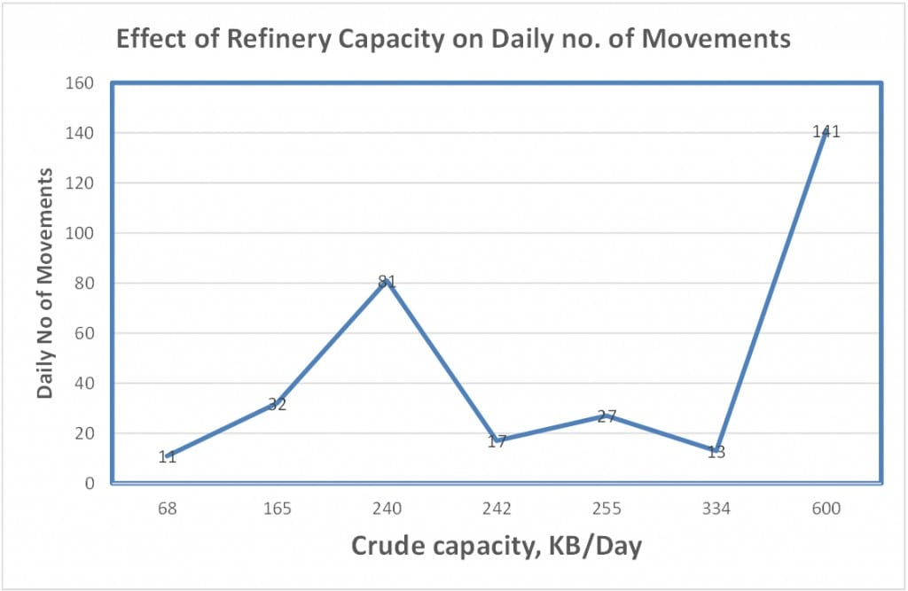 OMM Vs Crude Capacity