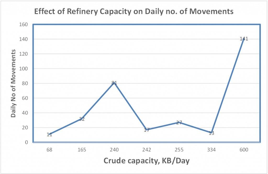 OMM Vs Crude Capacity
