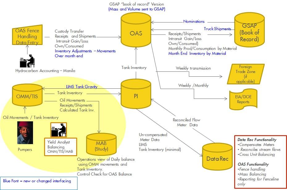Information Flow diagram of Refinery liquid Assets Management System