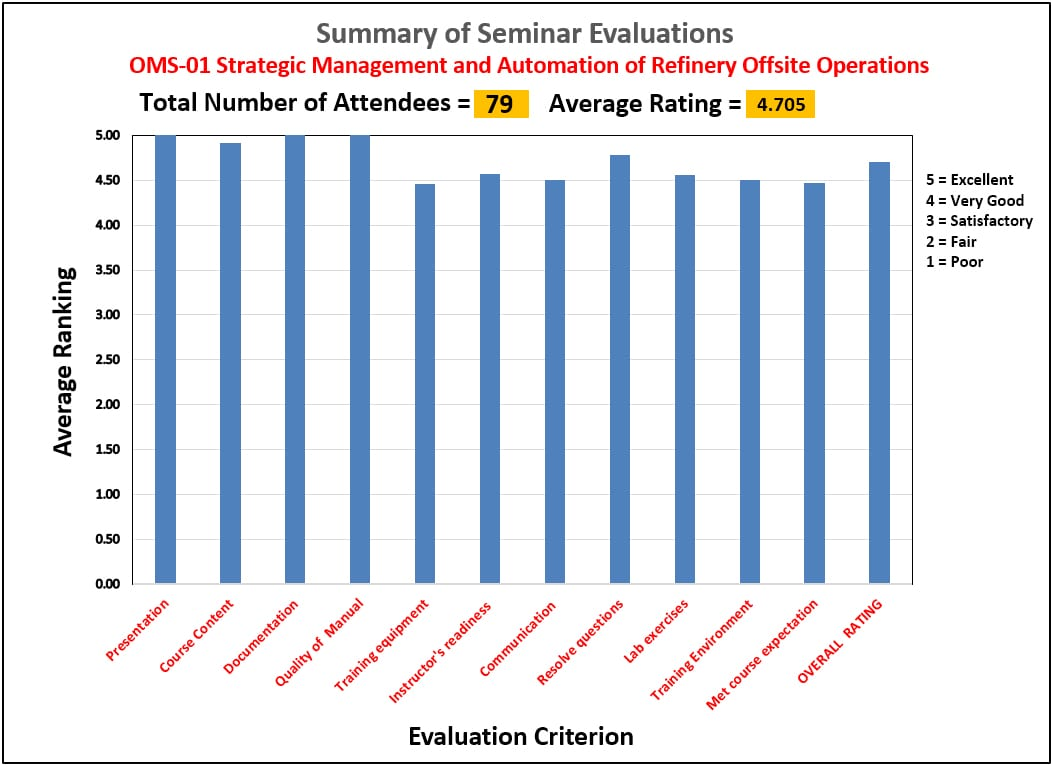 OMS-1 Evaluation Summary