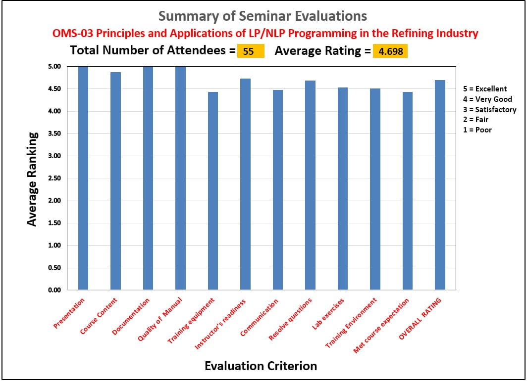 OMS-3 Evaluation Summary