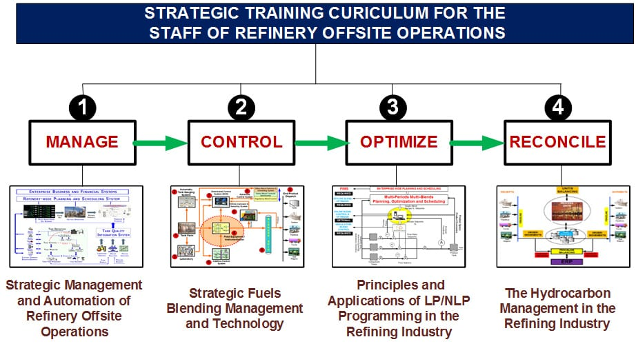OMS Strategic Training Curriculum and Refinery Offsite Training