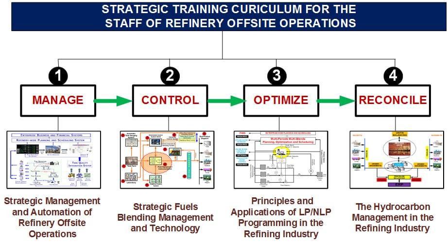 OMS Strategic Training Curiculum