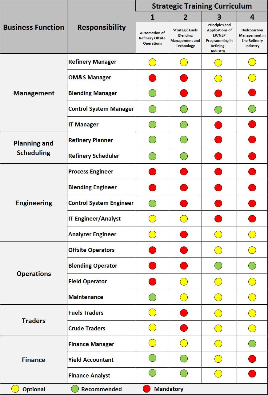Training Seminars for Refinery Manager, Engineer & Operators