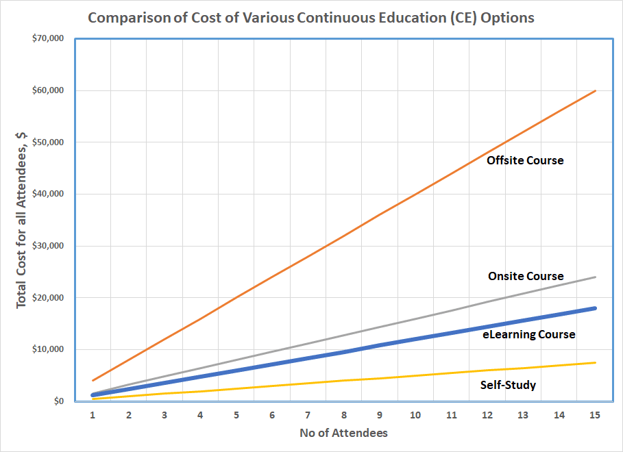 Comparative Cost of CE Options