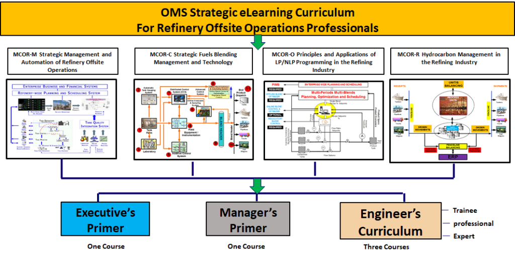 A typical MCOR Curriculum Courses