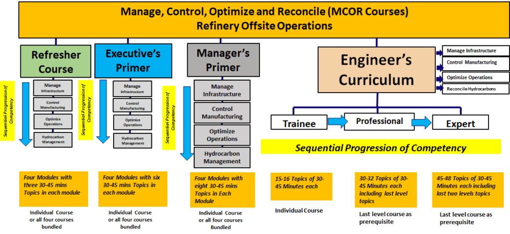 MCOR Curriculum Courses and Modules