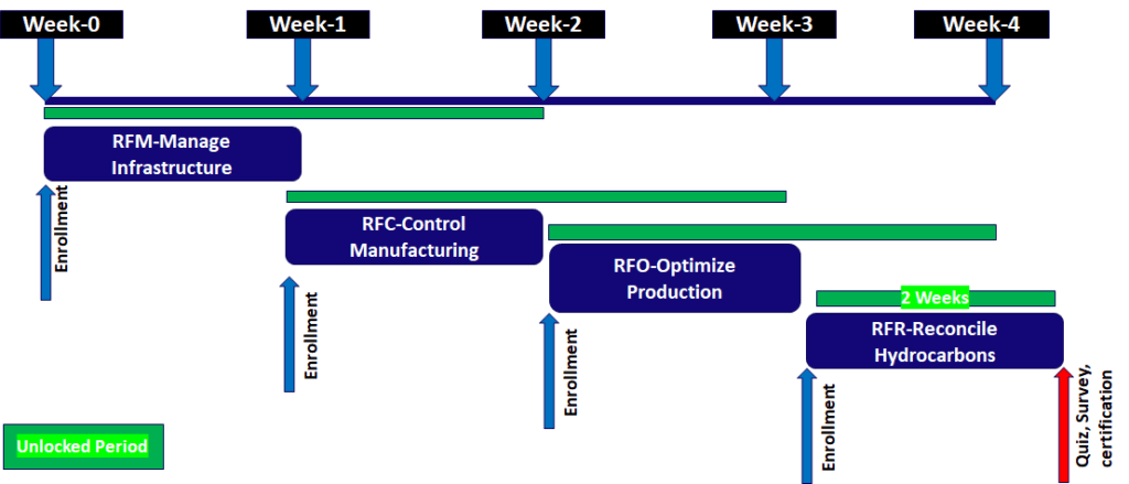 Flow of eLearning in a progressive mode