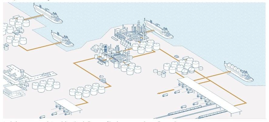 Hydrocarbon Management or Mass Reconciliation Landscape
