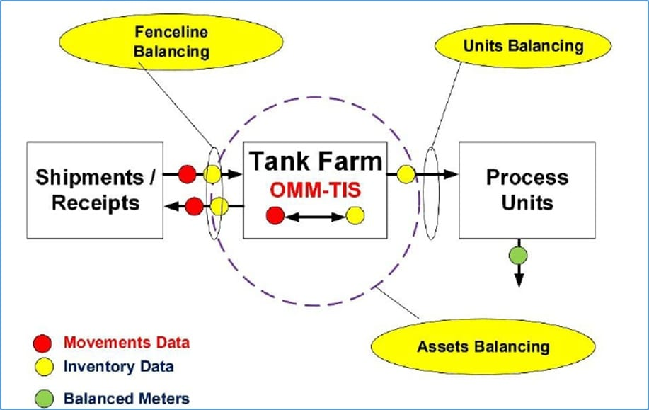 Essentials of Hydrocarbon Management or Mass Reconciliation