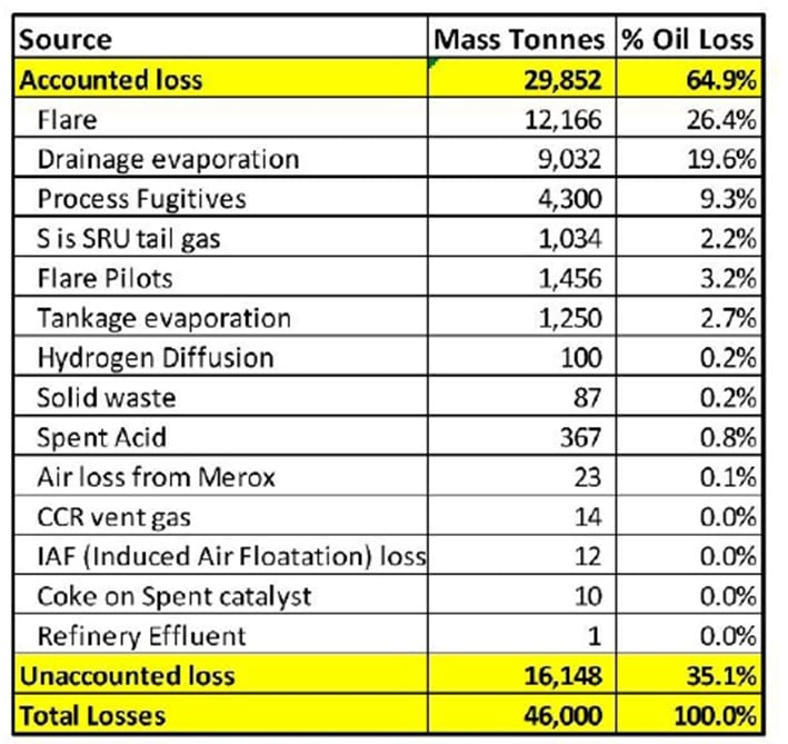 Distribution of Refinery loss