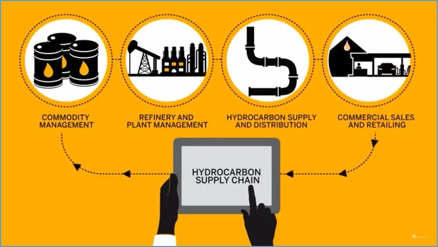 SAP solution for Hydrocarbon supply chain